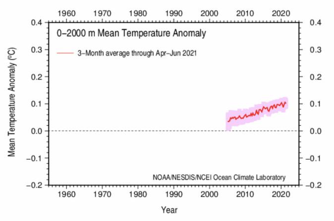 Figur 1: Global temperaturendring i de øvre 2000 meter av verdens havområder.