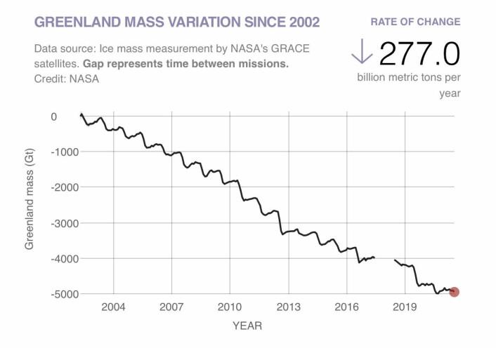 Figur 3: Grønland har årlig mistet ca. 277 milliarder tonn ismasse siden GRACE-satellittene startet sine målinger.
