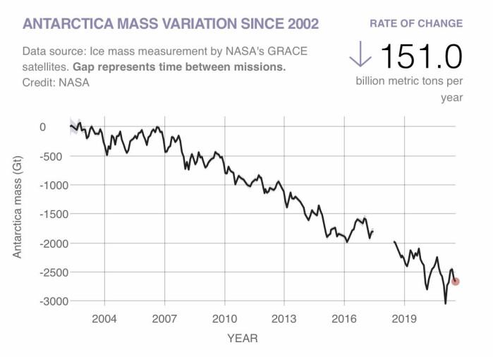 Figur 2: Antarktis har årlig mistet ca. 151 milliarder tonn ismasse siden GRACE-satellittene startet sine målinger.