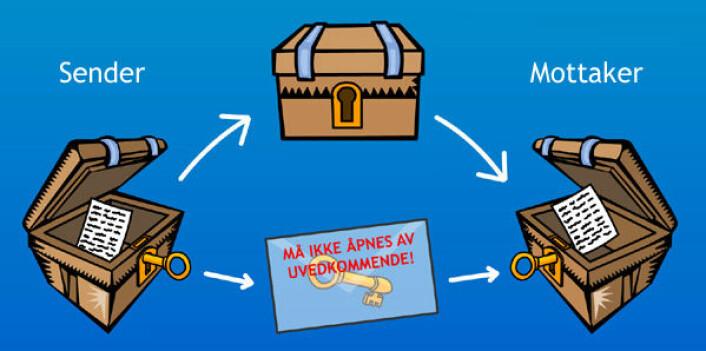 Symmetrisk kryptering: Den gylne nøkkelen brukes til å låse skrinet (kryptere) hos avsender, og låse det opp (dekryptere) hos mottakeren. Hvis krypterings-nøkkelen kommer på avveie, er den krypterte beskjeden avslørt, skrinet åpnet. (Figur: Arnfinn Christensen, forskning.no/clipart.com)