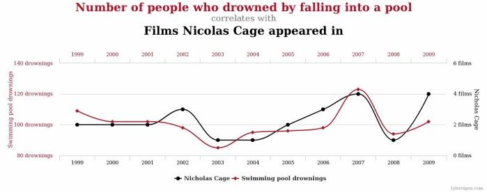 Snurrig: Antallet filmer med Nicolas Cage stemmer overens med antallet folk som drukner i svømmebassenger.