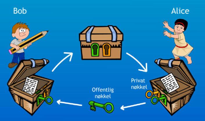 Asymmetrisk kryptering: Avsenderen Bob henter den offentlige (grønne) krypteringsnøkkelen til mottakeren Alice, og låser (krypterer) beskjeden. Alice bruker både den offentlige nøkkelen og en matematisk avledet privat (gyllen) nøkkel som bare hun kjenner til for å låse ut (dekryptere) beskjeden. (Figur: Arnfinn Christensen, forskning.no/clipart.com)