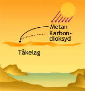 """""""Ultrafiolette solstråler, metan og karbondioksid danner tåke med organiske molekyler. (Illustrasjon: Bearbeidet fra PNAS)"""""""