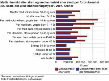 Figur 3. (Statistisk sentralbyrå)