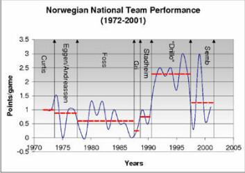 Gjennomsnittlig poeng per kamp for landslagstrenere frem til 2001. Egil Olsen er i en egen klasse.