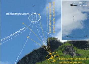 """Helikopteret fra den danske bedriften SkyTEM bar på en """"rockering"""" med elektromagnetiske sendere og mottakere som gjorde det mulig å se flere hundre meter inn i fjellet. (Foto: NGI)"""