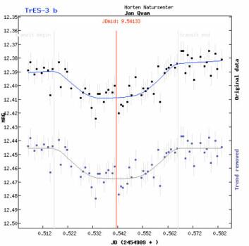 Figuren viser den målte lysstyrken (MAG betyr magnitude) til stjernen som funksjon av tid (JD betyr Julian Day). Eksoplaneten TrES-3b passerer med jevne mellomrom foran moderstjernen og svekker stjernelyset. (Figur: Horten VGS)