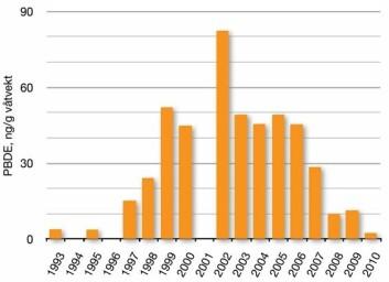 Bromerte flammehemmere (PBDE) i lågåsild i Mjøsa, målte verdier 1993-2010.