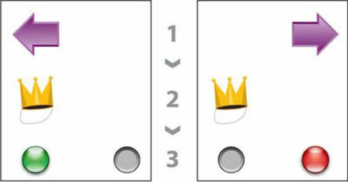 Til venstre et eksempel på et riktig svar. Til højre 'narrer' pilen forsøkspersonen til å svare feil. (Illustrasjon: videnskab.dk/Hartwig Siebner)