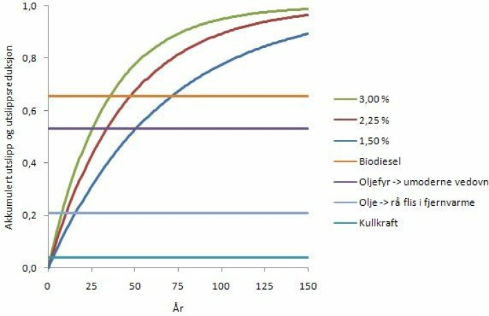 Figur 1. Akkumulert utslipp fra naturlig nedbrytning og substitusjonseffekten av å bruke hogstavfall i stedet for fossil energi for noen ulike alternativer. (Grafikk: Per Kristian Rørstad)