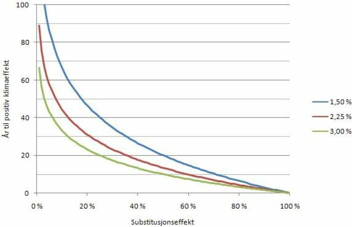 Figur 2. Antall år til vi får en akkumulert positiv klimagasseffekt for tre ulike nedbrytningsrater for hogstavfall som funksjon av substitusjonseffekten (se teksten for nærmere forklaring). (Grafikk: Per Kristian Rørstad)