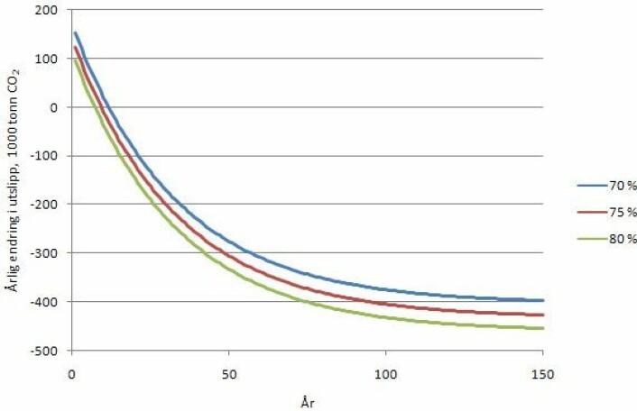 Figur 3. Netto årlig utslippsendring (1000 tonn CO2) over tid som følge av energiutnyttelse av hogstavfall tilsvarende 1,5 TWh/år og under ulke forutsetninger om substitusjonseffekten. Det er forutsatt en nedbrytningsrate på 3% p.a. (Grafikk: Per Kristian Rørstad)
