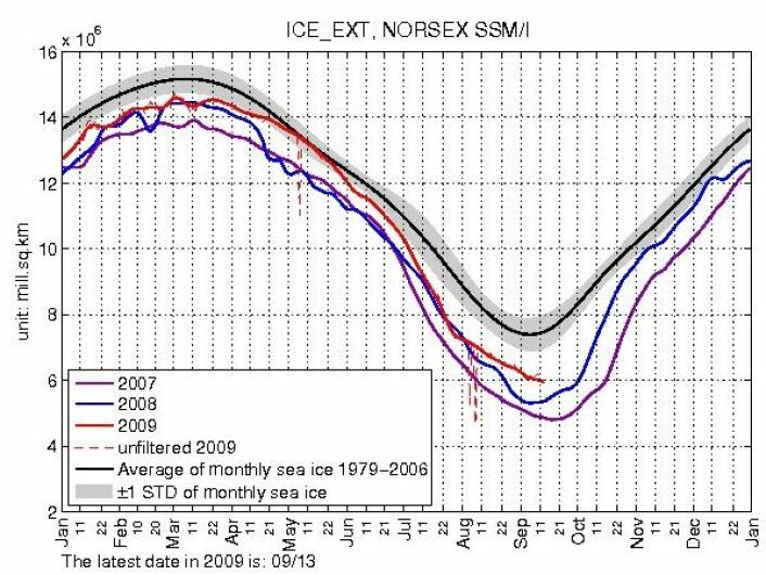 Her ser du isutbredelsen i Artkis måned for måned i 2007, 2008 og 2009. Rød graf er 2009, blå er 2008 og lilla er 2007. Den sorte grafen viser gjennomsnittlig månedlig is i perioden 1079-2006.Oppdatert graf er tilgjengelig på nettstedet til Arctic Regional Ocean Observing System (Arctic ROOS). (Graf= NERSC)