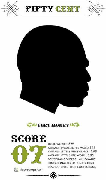 50 Cent er en av de rapperne som ofte referer til penger. Hans «I get money» er en av de tekstene man kan finne i arkivet. Den får 7 av 20 poeng. (Illustrasjon: Tahir Hemphill)