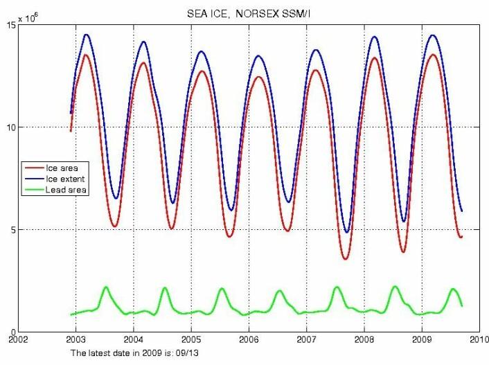 Iseni Arktis fra 2003 til i dag. Satellittene måler både isutbredelse (ice extent = blå kurve) og isareal (ice area = rød kurve). Isareal vil si alt det hvite - isflak for isflak for å sette det på spissen. Isutbredelse refererer tilde områdene som har minst 15 prosent iskonsentrasjon. Siden det alltid er åpne områder innimellom isen i Arktis, vil den blå kurvenbestandig ligge høyere enn den røde. (Graf: NERSC)