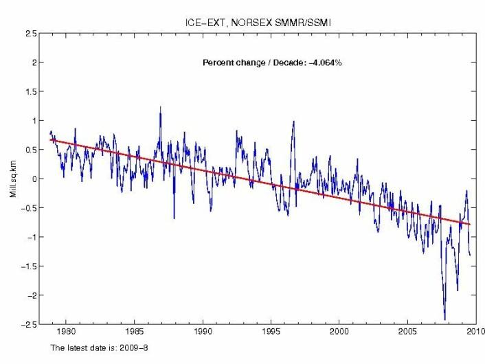 Månedlig avvik for havisutbredelsen i Arktis fra 1980 til i dag, målt i millioner kvadratkilometer. Avviket er regnet ut fra middelet for perioden 1979-2006. Den røde streken viser at trenden er nedadgående med rundt fire prosent per tiår. (Graf: NERSC/NIERSC)