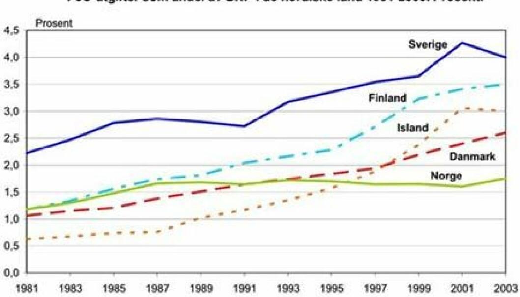 """""""FoU-utgifter som andel av BNP i de nordiske land 1981 - 2003. (Illustrasjon: NIFUSTEP)"""""""