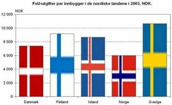 """""""FoU-utgifter per innbygger i de nordiske landene i 2003 (NOK) (Illustrasjon: NIFUSTEP)"""""""