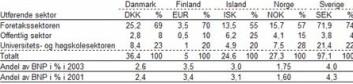 """""""FoU-utgifter i de nordiske land i 2003 etter sektor for utførelse og som andel av BNP. (Milliarder i nasjonal myntenhet) (Illustrasjon: NIFUSTEP)"""""""
