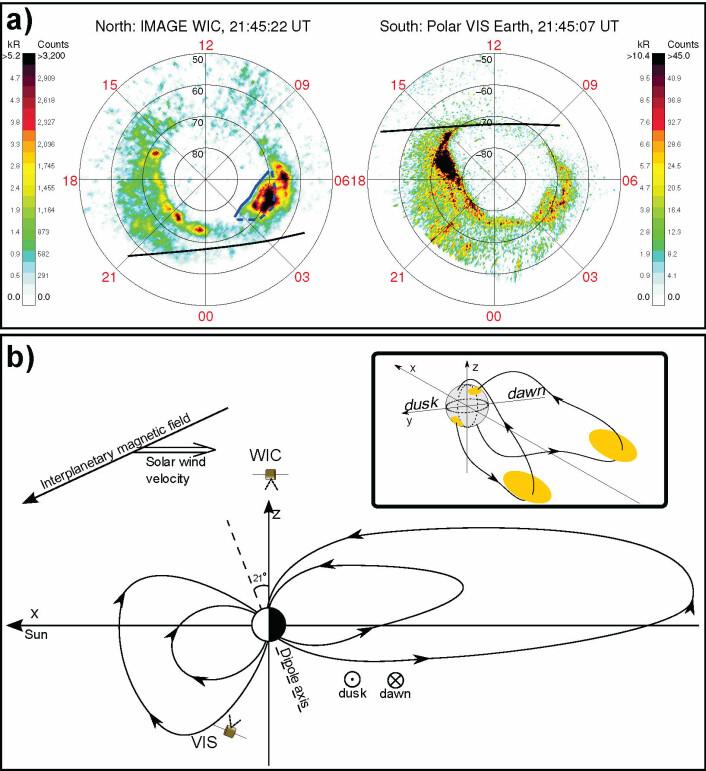 Asymmetrisk nord -og sørlys, 12. mai klokka 21.45 universaltid. De øverste bildene viser nordlys (til venstre) og sørlys (til høyre). Bildene er vist i et magnetisk koordinatsystem, med den magnetiske polen i midten. I nord ser vi rett ned på den magnetiske polen, og i sør ser vi gjennom jorden. Den solbelyste delen av jorden er øverst i bildene, og midnatt er nederst. På den venstre delen av bildene er det derfor kveld, og til høyre er det morgen. Bildene viser en intens flekk på morgensiden i nord, men ikke i sør, og en intens flekk på kveldsiden i sør men ikke i nord. Den nederste delen av figuren viser en illustrasjon av hvordan jordens magnetfelt (Magnetosfæren) er strukket ut på nattsiden, og de to helt forskjellige områdene i magnetosfæren hvor partiklene som forårsaket nord -og sørlyset stammet fra. (Ill: Laundal & Østgaard, Universitetet i bergen)