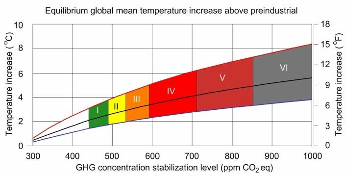 """""""Ellestad mener klimamodellene som brukes av FNs klimapanel er høyst usikre. (Illustrasjon: Gralo/Wikimedia Commons)"""""""
