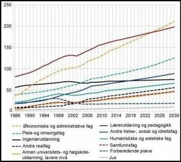 Sysselsetting etter utdanning på universitets- og høyskolenivå, lavere grad (bachelor). 1000 personer. (Figur: SSB)