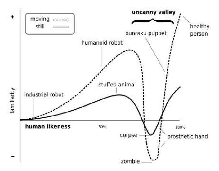 Denne grafen viser hvor The Uncanny valley inntreffer, i følge robotforskeren Masahiro Mori. (Kilde: Smurreyinchester, Wikimedia Commons. Se lisens.