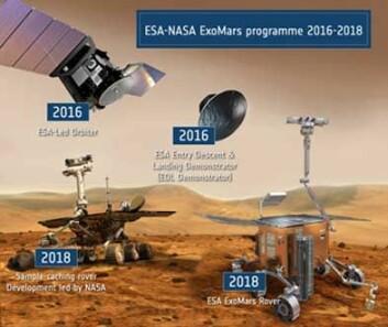 ExoMars-programmet består av to deler. En satellitt og et landingsfartøy reiser i 2016. To rovere drar i 2018. (Illustrasjon: ESA)