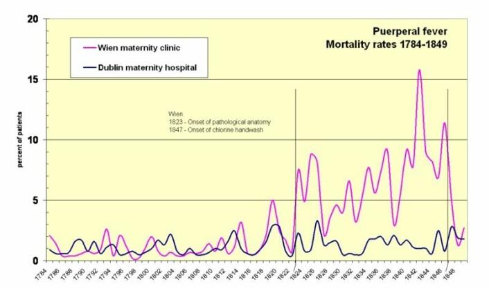 Semmelweis sammenlignet dødsratene på sykehuset i Wien (rosa) hvor han arbeidet, og et sykehus i Dublin (blå). Kurven for sykehuset i Wien stiger etter 1823 da legene begynner å foreta obduksjoner, og faller etter 1847 hvor håndvask ble obligatorisk. (Illustrasjon: Wikimedia Commons)