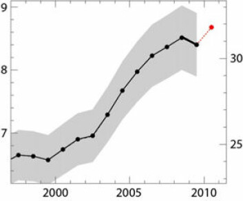 CO2-utslipp fra fossile brensel. (Kilde: Global Carbon Project)