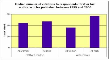 Denne figuren illustrerer at mens kvinnelige og mannlige forskere uten barn publiserer og siteres omtrent like mye, ser barn ut til å hemme kvinnenes karriere og fremme mennenes.