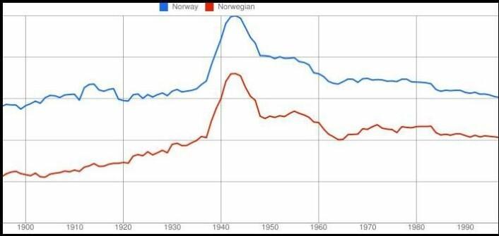 Mange fulgte Roosevelts oppfordring om å se til Norge i 1942. Kurvene viser den relative bruken av ordene «Norway» og «Norwegian» i engelske bøker fordelt på utgivelsesår. (Kilde: Google Ngram Viewer)