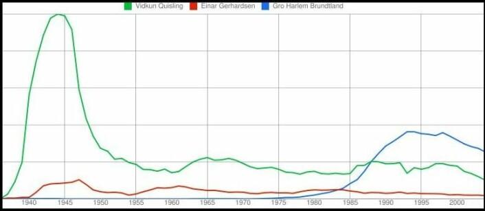 Med en solid toppnotering rundt 1945, troner Vidkun Quisling øverst på omtalelista over norske statsledere. (Kilde: Google Ngram Viewer)