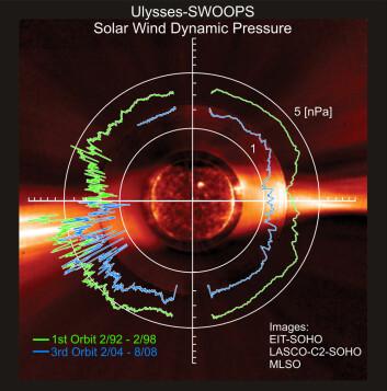 Ulysses har målt at trykket og styrken i solvinden er lavere ved dette solminimumet (blå graf) enn under forrige solsyklus (grønn graf). (NASA/ESA/SOHO)