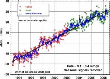 Denne kurven viser stigningen i havnivå siden satellittmålingene startet. Økningen har vært på rundt tre milimeter i året. (Illustrasjon: University of Colorado)