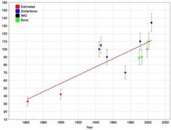 Grafen viser økningen i Geminidenes intensitet fra 1862 frem til 2008. (Figur: Bill Cooke, NASA Meteorid Environment Office)
