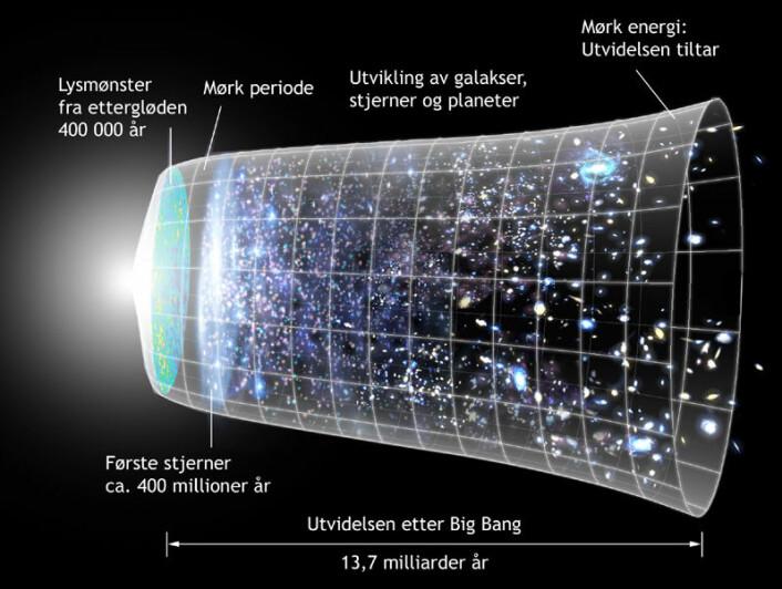 Visuell tidslinje av universets historie (Bilde: NASA/WMAP Science Team, bearbeidet av forskning.no)