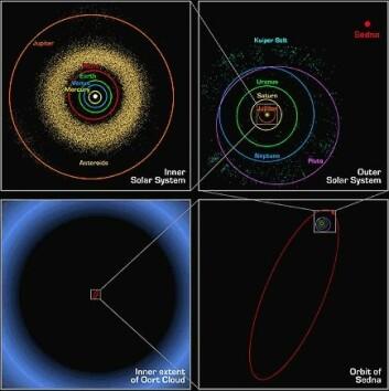 """""""Illustrasjonen viser Sednas ekstremt vide og elliptiske bane. Oppe til venste ser du det indre av solsystemet, oppe til høyre er solsystemet til og med Pluto og kuiperbelteobjektene. Dette blir knøtt lite i forhold til Sednas bane som du ser nederst til høyre, og den siste rammen nederst til venstre viser Sednas bane i forhold til Oorts sky. (Illustrasjon: Spitzer Space Telescope)"""""""