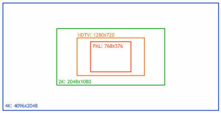 """""""Digitale kinoformater sammenlignet med en av de nye HDTV-standardene og med standard fjernsynsbilde-størrelse (PAL)"""""""