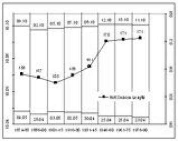 """""""Figuren viser når den varme årstiden har startet (nederst) og når den har sluttet (øverst) i tidsrommet 1870-1990. Grafen viser veksten i antall varme dager."""""""