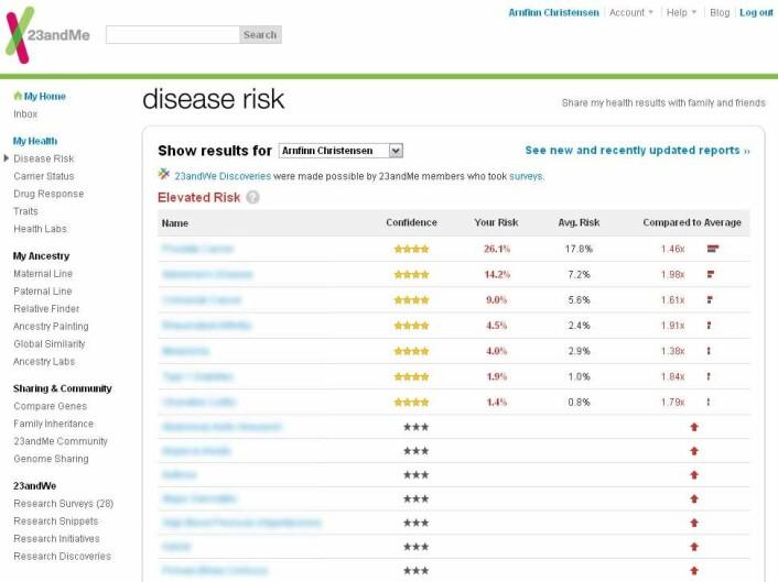 Mine resultater hos 23andMe, med navn på sykdommer utydeliggjort.