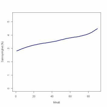Den blå kurven viser sannsynligheten for skåring i et gitt minutt i kampen.