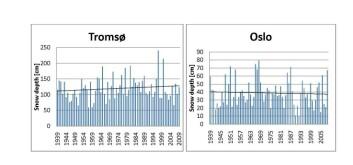 Målinger av maksimum snødybde for Tromsø og Oslo de siste 70 år. Data er hentet fra met.no, eklima.
