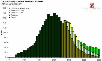 """""""Oljeproduksjon på norsk kontinentalsokkel. (Kilde: Oljedirektoratet)"""""""