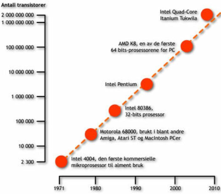 Eksplosiv vekst: Figuren viser hvordan antall transistorer i mikroprosessorer er doblet hvert annet år. Dette kalles Moores lov. Enkelte kjente mikroprosessorer er tegnet inn på kurven. (Figur: forskning.no, basert på Wgsimon, Creative Commons Attribution-Share Alike 3.0 Unported)