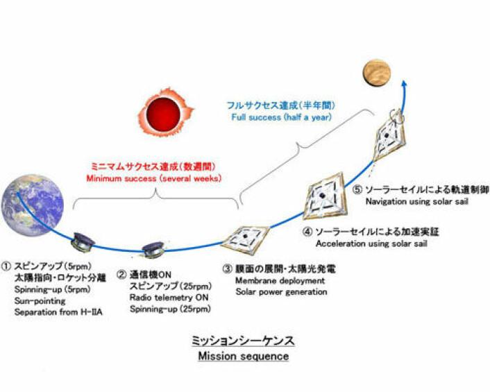 Skisse av den japanske IKAROS-ferden. IKAROS, som spente ut seilene i sommer, er på vei mot Venus. (Illustrasjon: JAXA)