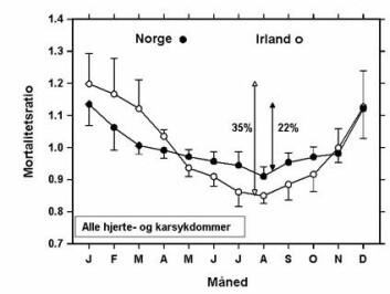 """""""Gjennomsnittlig månedlig dødelighet av kardiovaskulære sykdommer i Norge og Irland i aldersgruppen 60 år og eldre i perioden 1985-1994. Tallene ved siden av de to vertikal piler viser forskjellen (i prosent) mellom den laveste dødelighet om sommeren og den høyeste dødelighet om vinteren. Vinter/sommervariasjon i dødelighet er mer utpreget i Irland."""""""