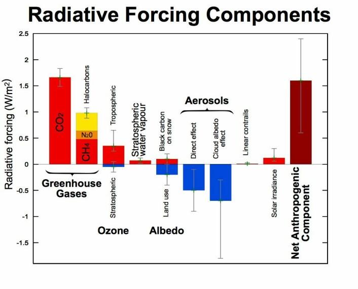 I denne figuren summerte FNs klimapanel opp de menneskeskapte faktorene som har varmet opp (røde) og kjølt ned (blå) klimaet vårt fra år 1750 til år 2005. Merk spesielt linjestykkene ved hver søyle. Disse viser hva IPCC i 2007 mente var usikkerheten knyttet til de ulike faktorene. Søylen til høyre summerer opp netto menneskeskapt oppvarming. (Kilde: IPCC 4. hovedrapport)