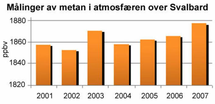 Målinger av metan i atmosfæren over Svalbard. (Illustrasjon: NILU)