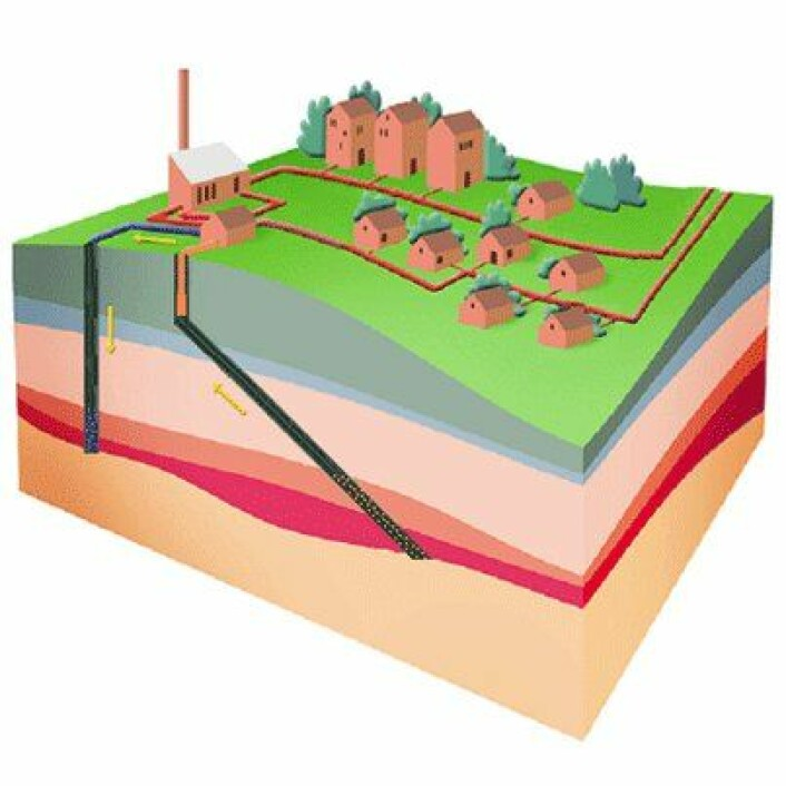 Dypt i undergrunnen finnes det varmt grunnvann. I områder hvor de rette geologiske betingelsene er til stede, kan det pumpes opp og den geotermiske energien sendes ut i fjernvarmenettet. (Illustrasjon: DONG Energy)